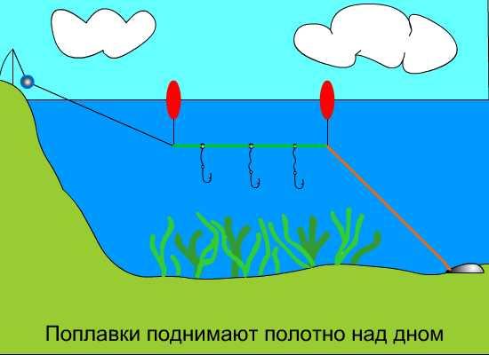 ловля рыбы на резинку снасти