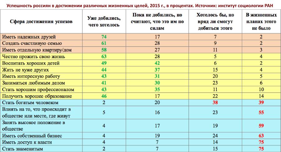 Успешность россиян и другие хвосты