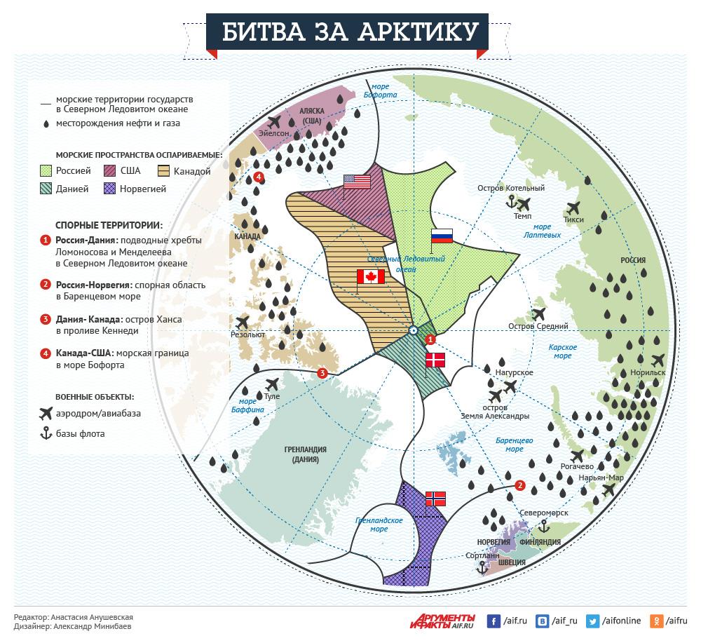 Битва за Арктику. Инфографика