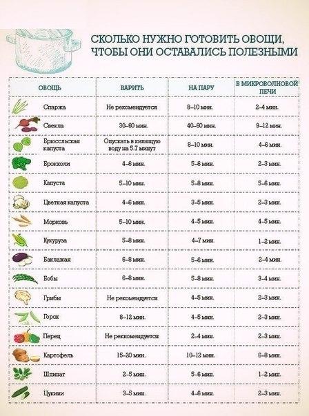Сколько нужно готовить овощи, чтобы они оставались полезными