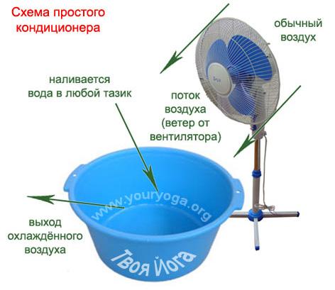 Вентилятор с охлаждением воздуха для дома своими руками
