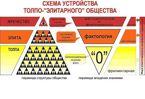 Пирамиды знания и власти