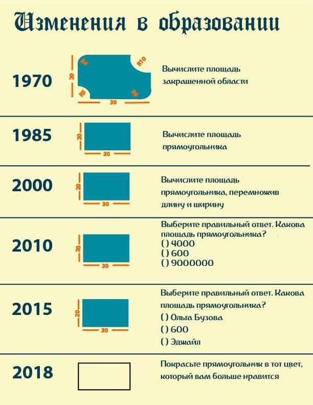 """""""Эволюция"""" образования"""