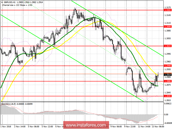 GBP/USD: план на американскую сессию 13 ноября. Восходящий потенциал фунта ограничен