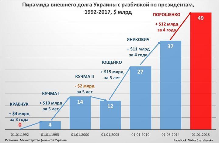Николай Азаров: Ложь – главный аргумент киевского режима За более чем 4,5 ...