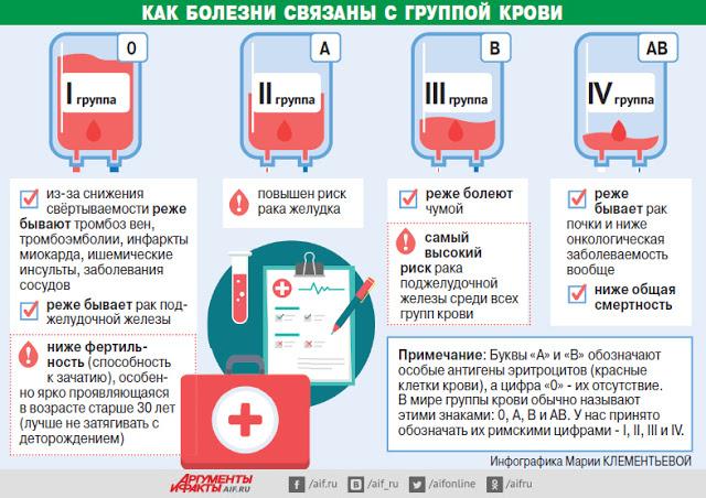 Болезни и группы крови