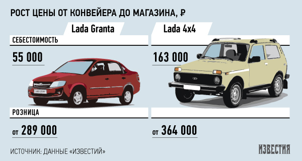 Себестоимость одного автомобиля Lada Granta — 55 тыс. рублей