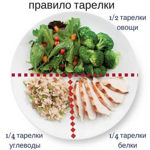 Правило обеденной тарелки.
