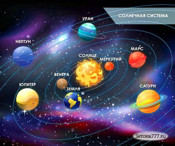 Освоение космоса. История. Исследования
