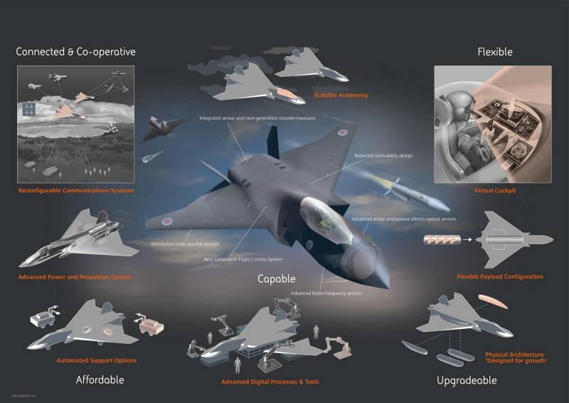 Tempest: перспективный британский истребитель шестого поколения