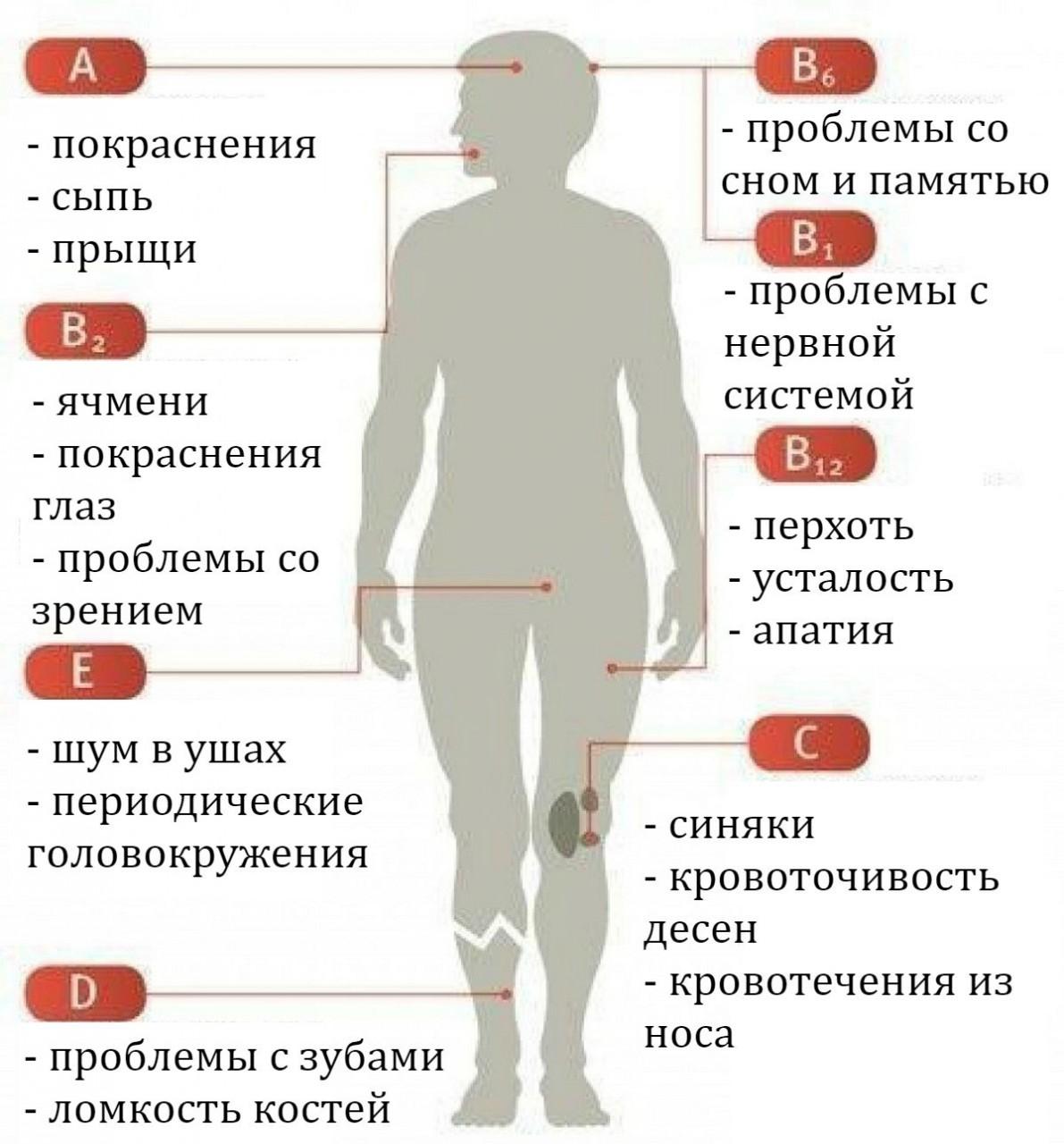 Вот как узнать, каких именно витаминов вам не хватает