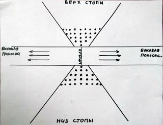 Как начать вязать джурабы. Инструкция-I