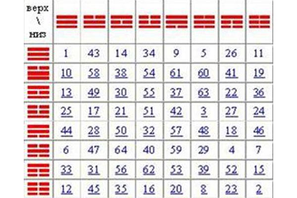 Книга перемен 55 гексаграмма