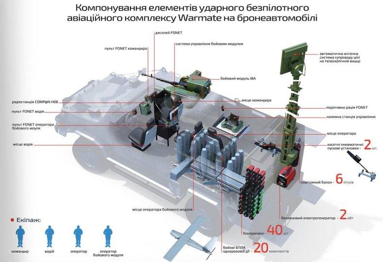 Польско-украинский разведывательно-ударный комплекс «Сокол» успешно прошел испытания