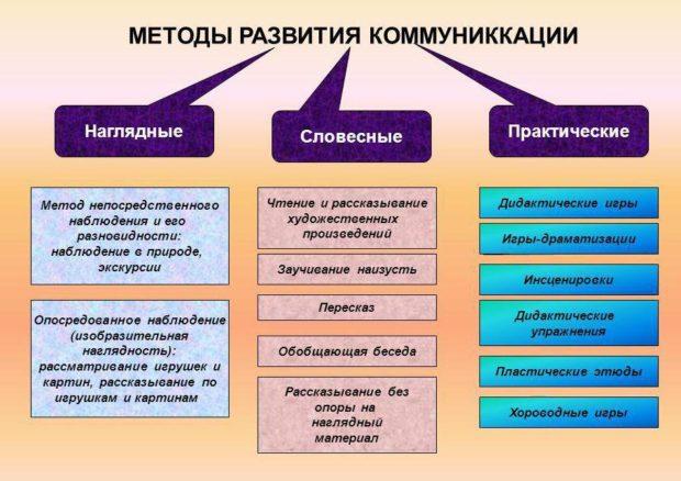 Методы развития умения общению