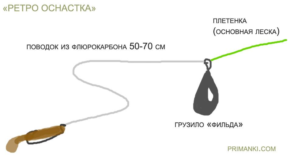 каролина оснастка ловля отводным