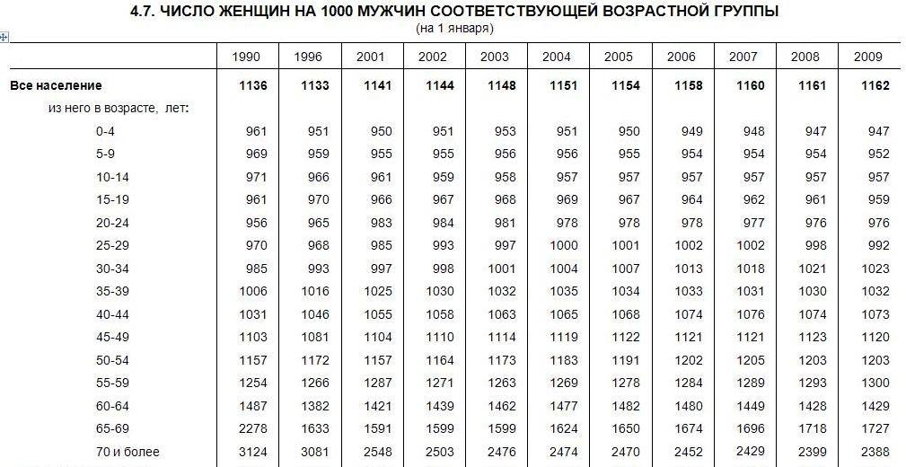 Количество одиноких мужчин и женщин в россии