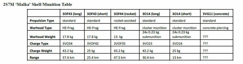OE Watch: российская тяжёлая артиллерия возвращается к службе