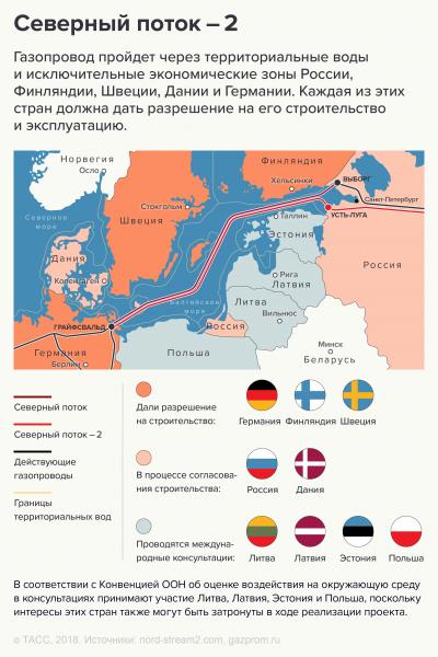 Не плюй в колодец – пригодится, или ошибочные стремления Дании заблокировать «Северный поток – 2»