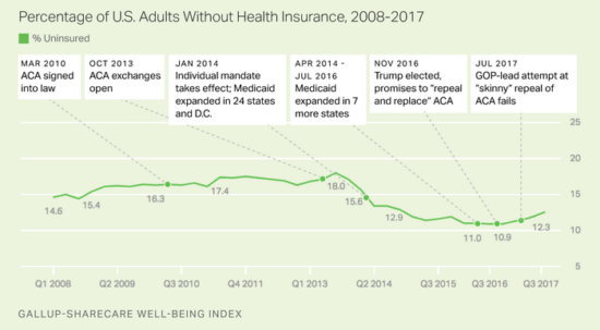 Uninsured Rate Begins to Climb