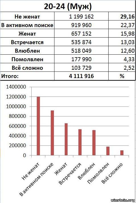 Статистика возраст секс