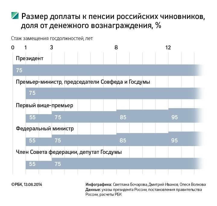 Достойная старость: какую пенсию получат высшие российские чиновники