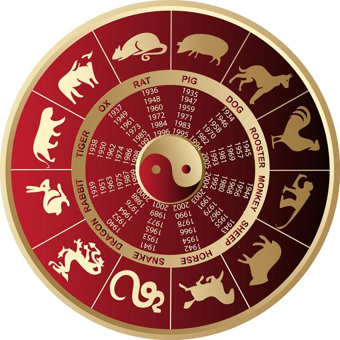 гороскоп совместимости по китайскому гороскопу