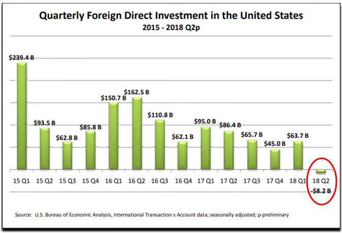 Уход денег из США, новая большая стройка в Петербурге и очередное пробитое дно на Западе