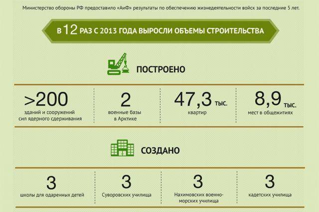 Итоги внутренней деятельности Минобороны РФзапоследние 5лет. Инфографика