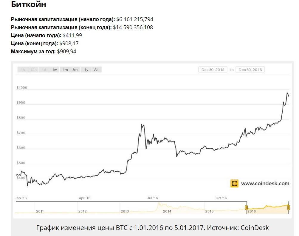 цена на биткоин в 2012 году небольшие