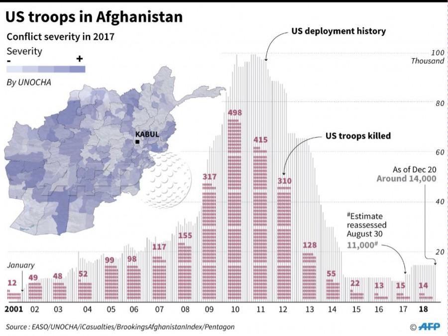 Cколько американских солдат воевало и погибло в Афганистане