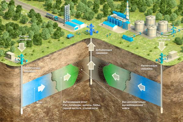 «Газпром нефть» и CNPC будут…