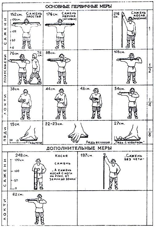 Старорусские меры: длины, веса, объёма, площади