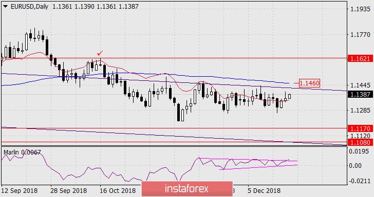 Прогноз по EUR/USD на 19 декабря 2018 года