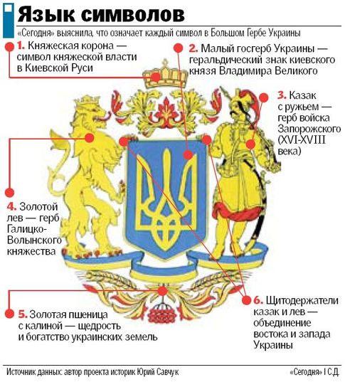 Как сделать герб украины