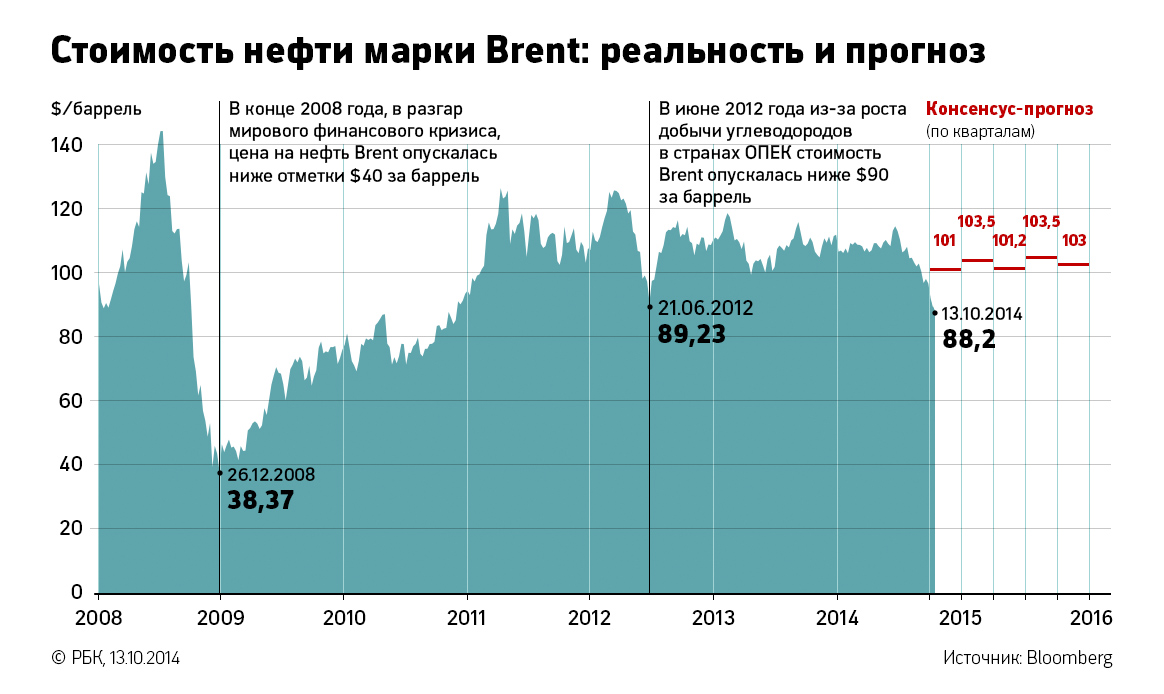 Нефть марки Brent в Лондоне подешевела на $1,48, а цена на сорт WTI в Нью-Йорке снизилась на $1,20.