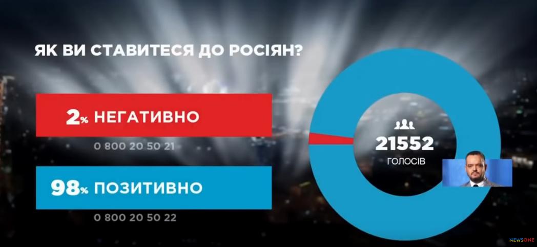 Отношение украинцев к России…
