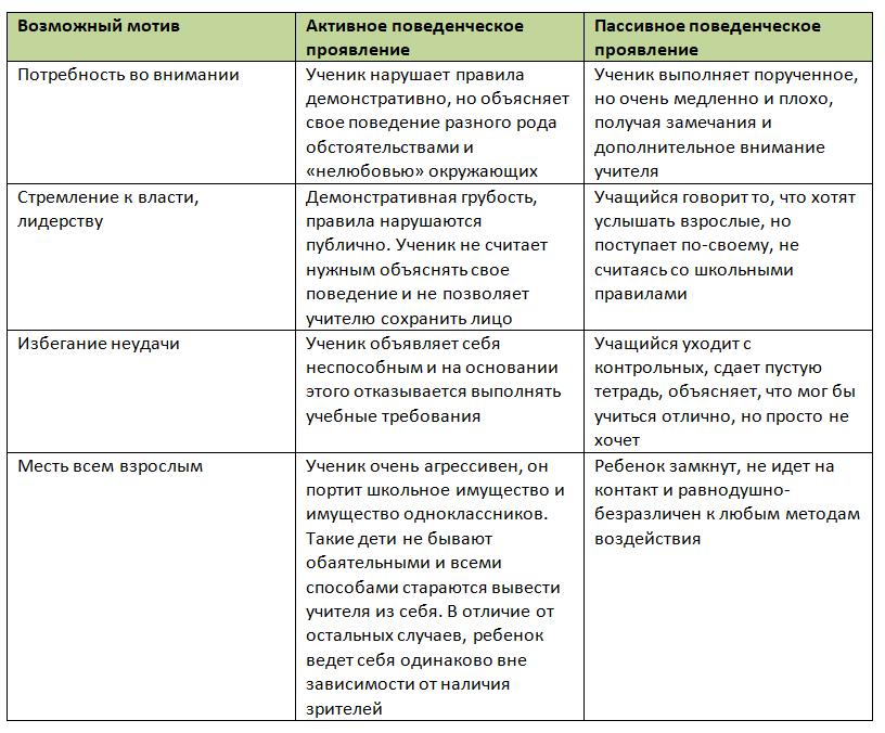 Перечень основных мотивов