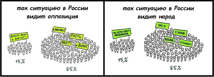 Парадокс российских либералов