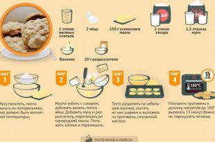 Как приготовить овсяное печенье. Инфографика
