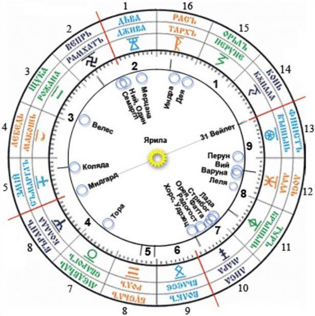 Ваш чертог согласно славянскому календарю