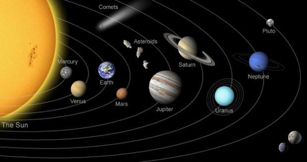 Все планеты, космос