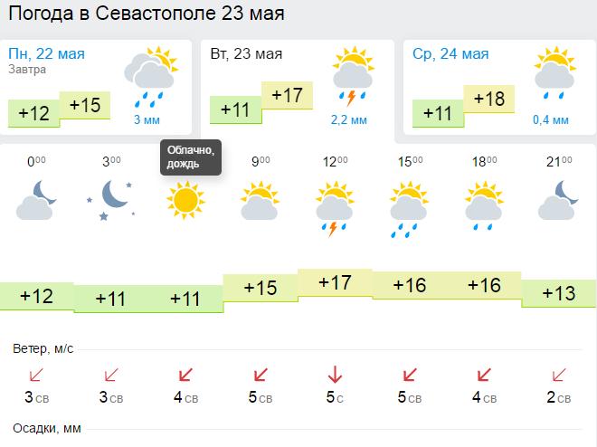 погода в севастополь на 10 городе нем тяжело