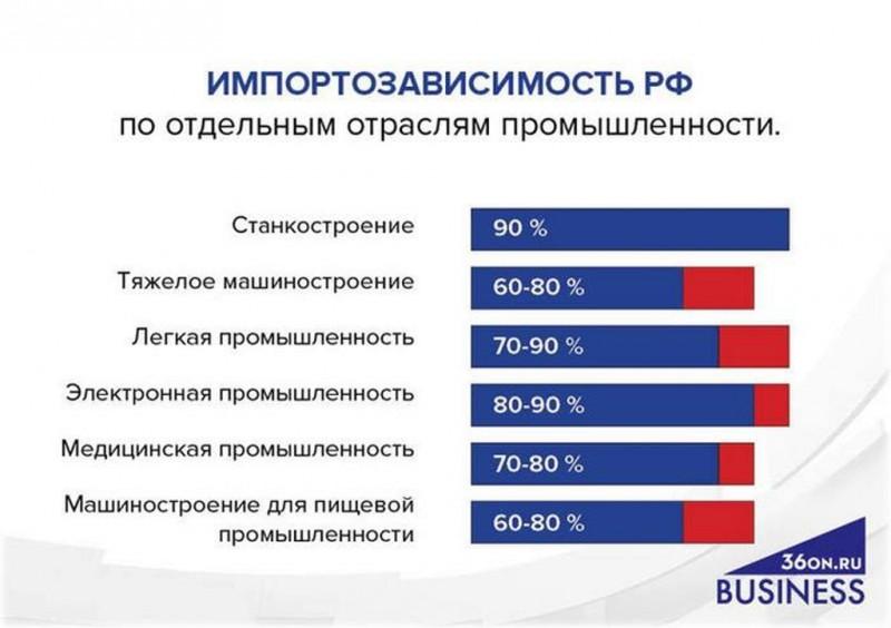 Зависимость российской промышленности от импорта превысила 90%.