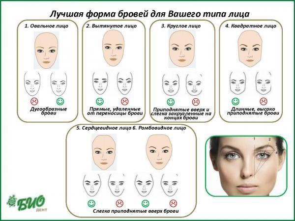 Лучшая форма бровей для вашего типа лица.