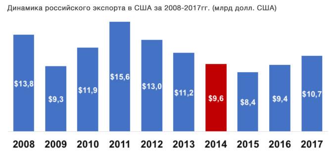 Российский экспорт в США продолжает расти в 2018 году