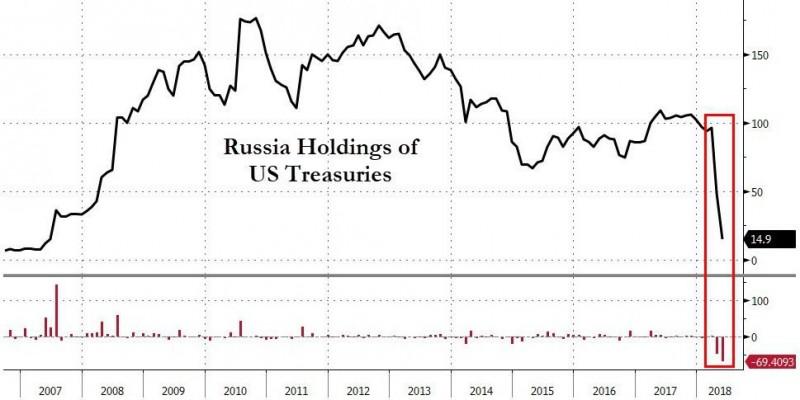 Россия избавляется от казначейских бумаг США