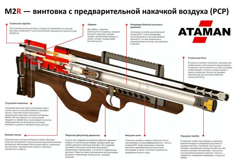 как устроено пневматическое оружие