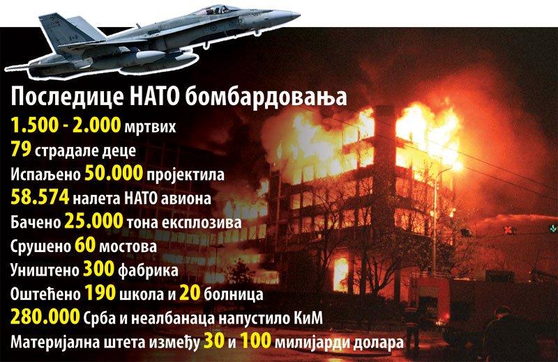 Президент Сербии напомнил миру о преступлениях НАТО
