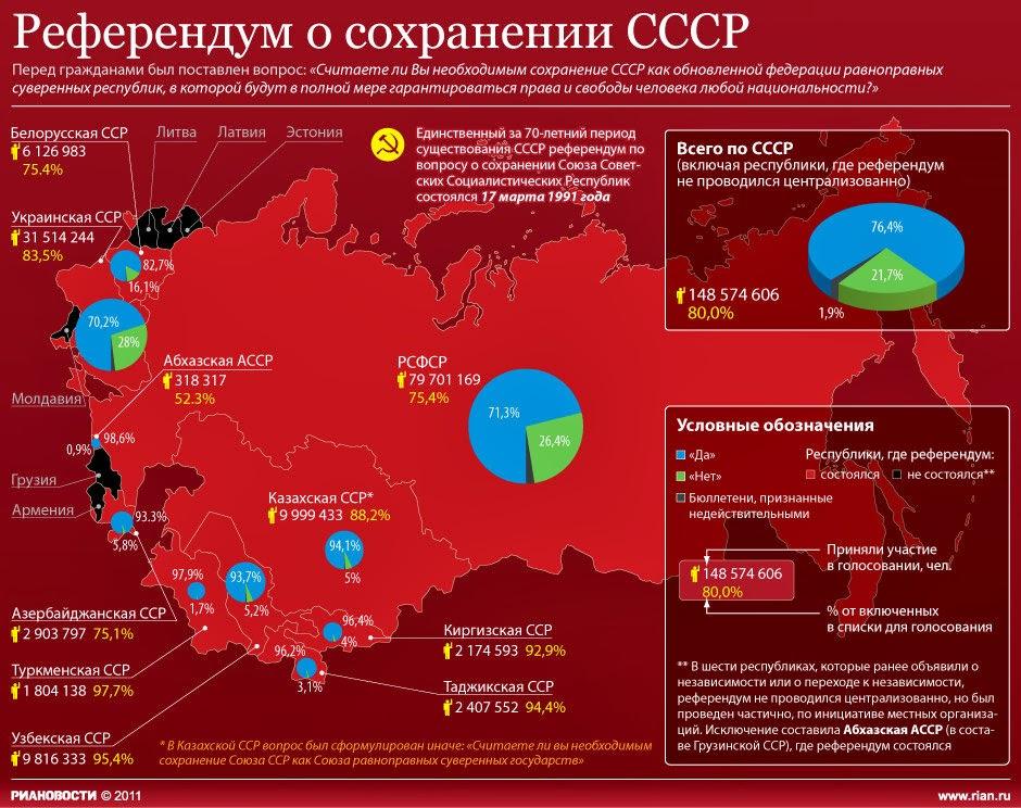 Денонсировать Беловежский договор. Бывший Союз становится будущим